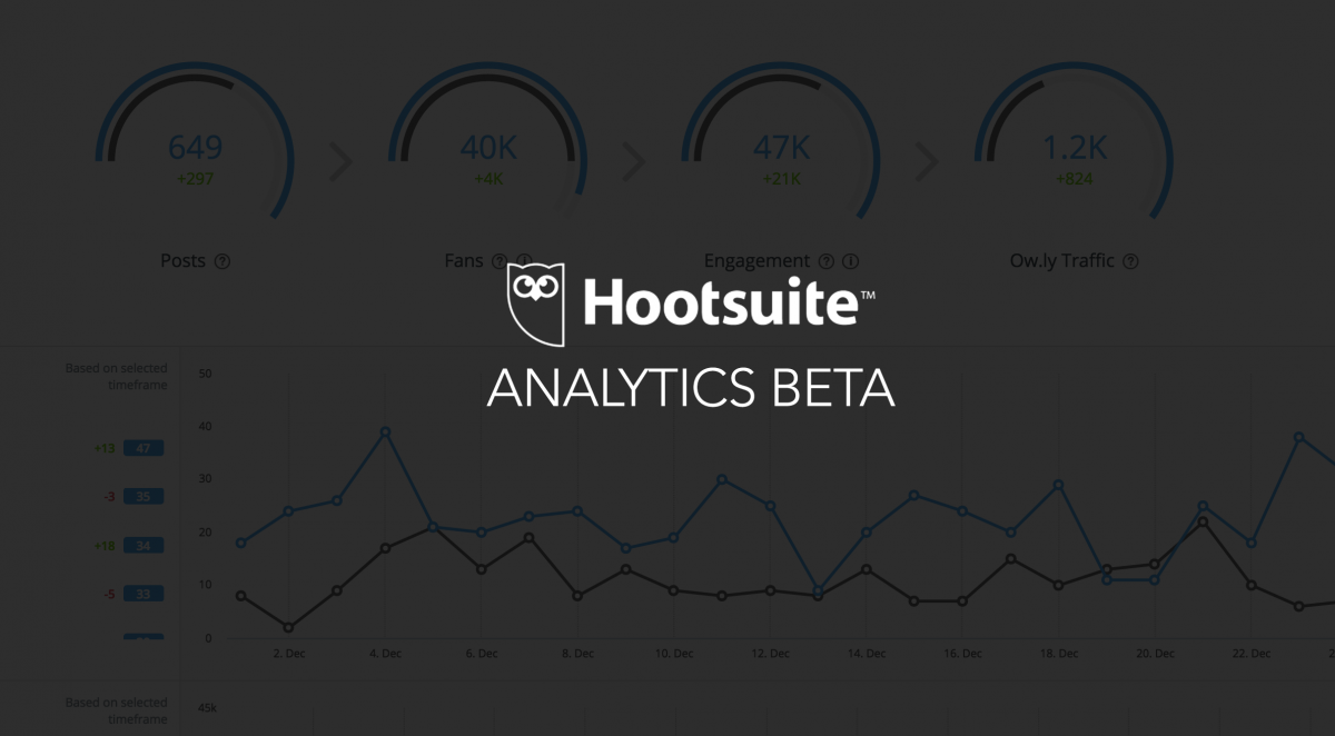Hootsuite Analytics beta